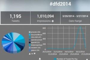 Imapcto #dfd2014