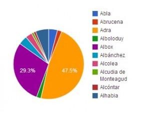 resultadoAlmeria