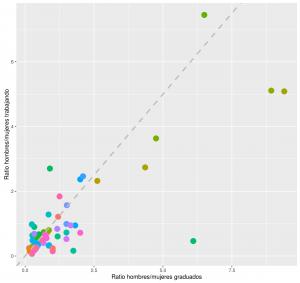 Ratios de empleo, género y titulacion, por Nacho Cordón
