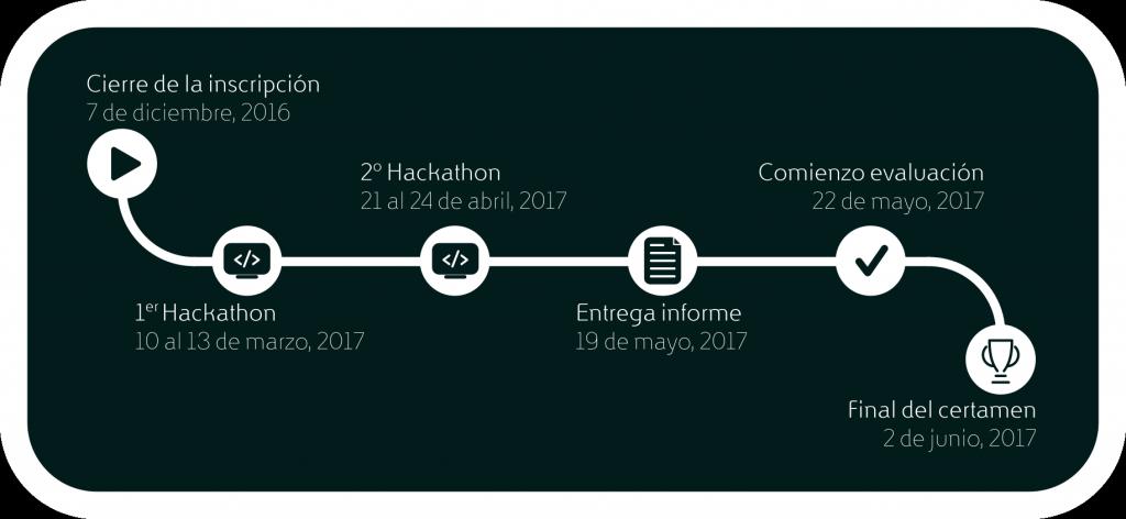 Calendario del Certamen de proyectos libres de la UGR